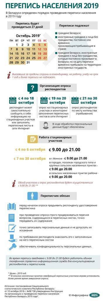 С 1 по 6 ноября переписчики повторно придут к белорусам