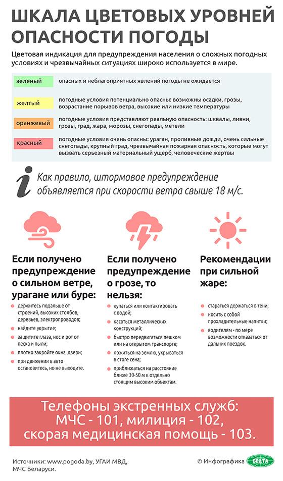Шкала цветовых уровней опасности погоды (инфографика)