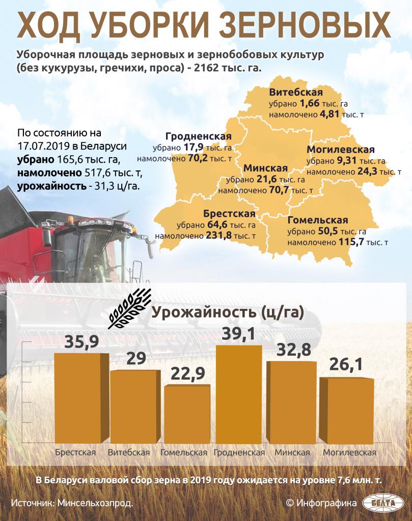 Ход уборки зерновых. Инфографика