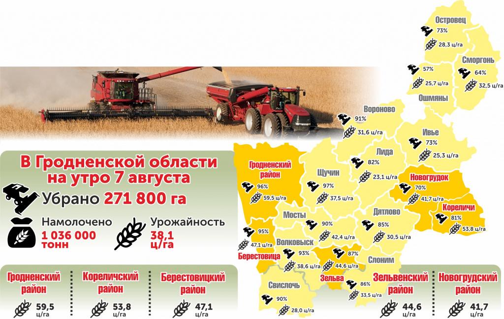 На Гродненщине зерновые убраны на 272 000 га