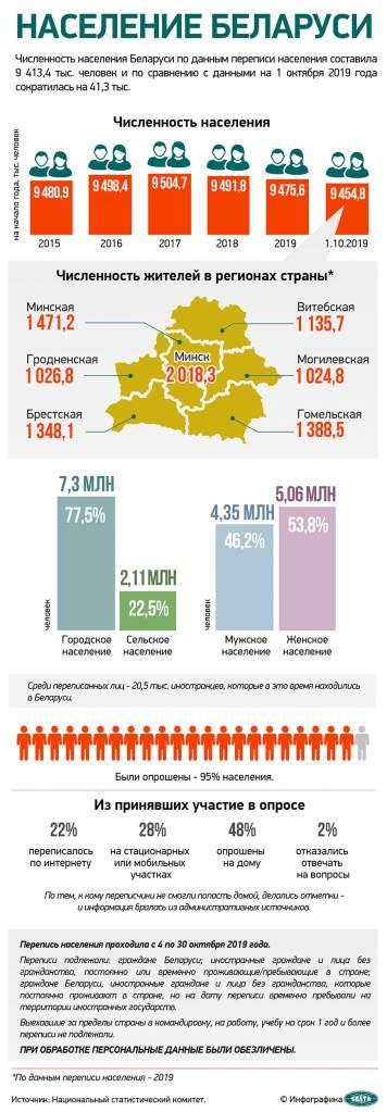По итогам переписи населения в Гродненской области проживает 1 026,8 тысяч человек (инфографика)