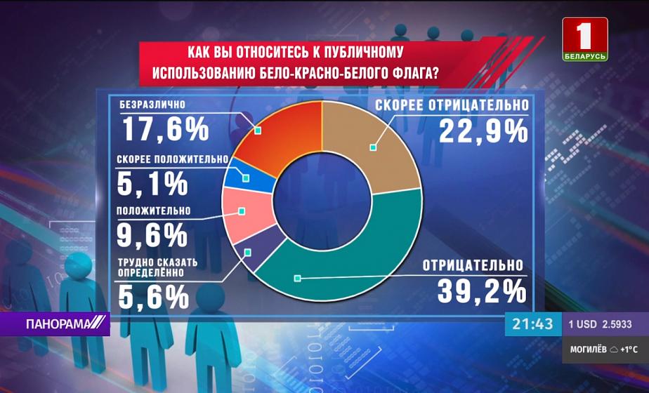 62,1 % белорусов не одобрили публичное использование бело-красно-белого флага