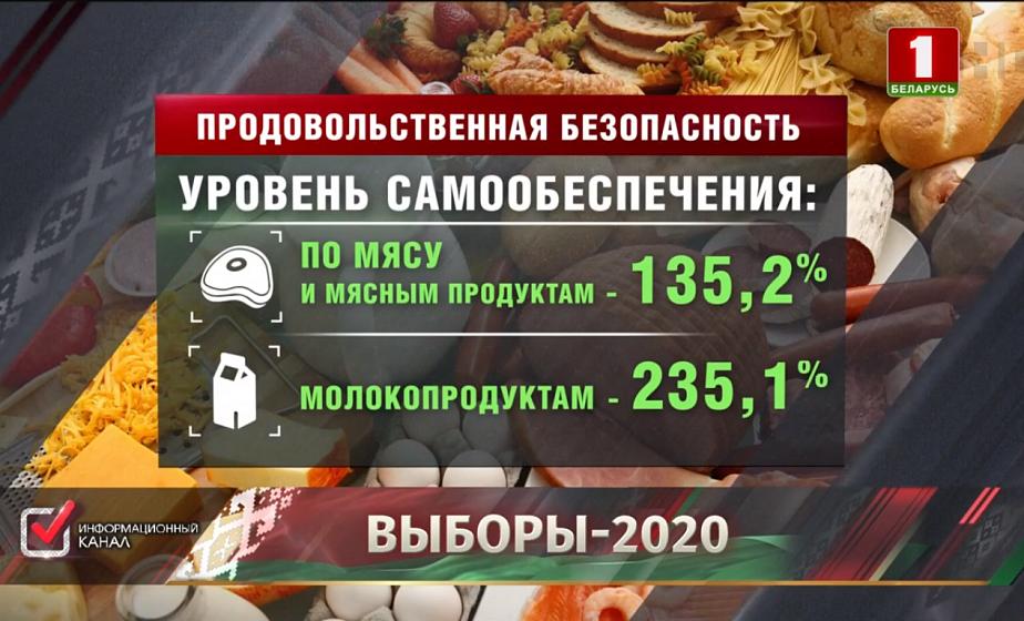 Беларусь обеспечила собственную продовольственную безопасность